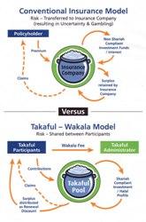 takaful-wakala-explained165_250