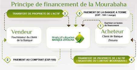 banque zitouna tamouil menzel financement immobilier halal tunisie