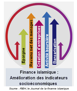 Forex islamique france