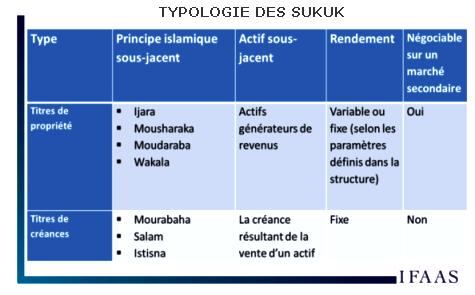 typologie_sukuk475CCC