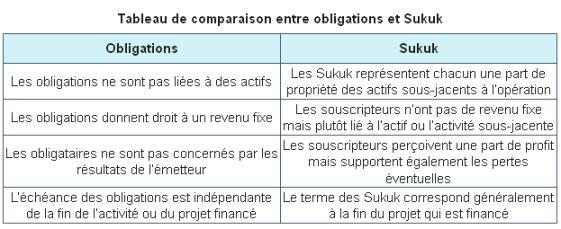comparaison_sukuk_obligations