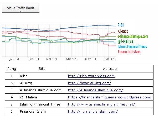 classement-sites-finance-islamique-alexa