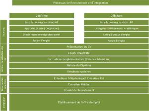 Banque Zitouna processus de recrutement