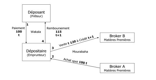 commodity-based mourabaha