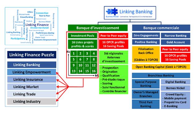 linking banking