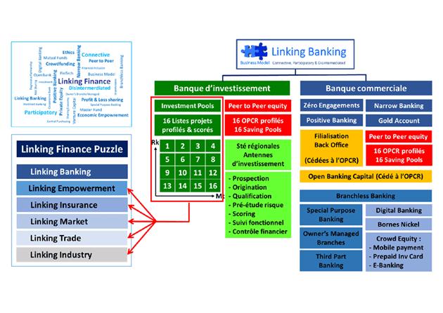 Schéma business-modèle