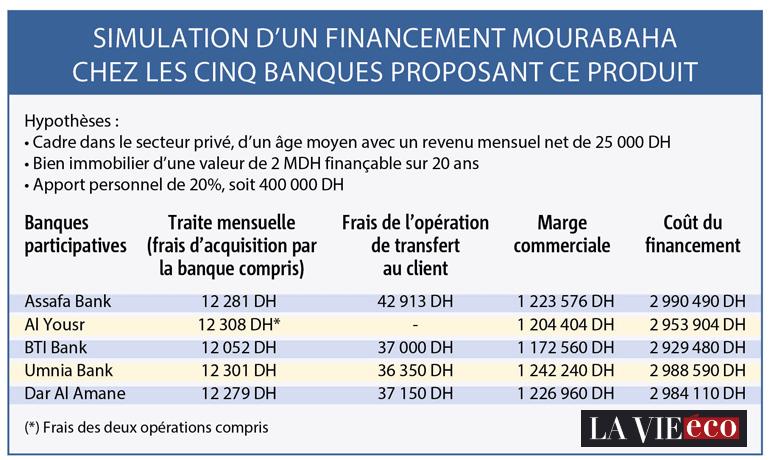 Auto Financement Maison >> Simulation – Le Journal RIBH